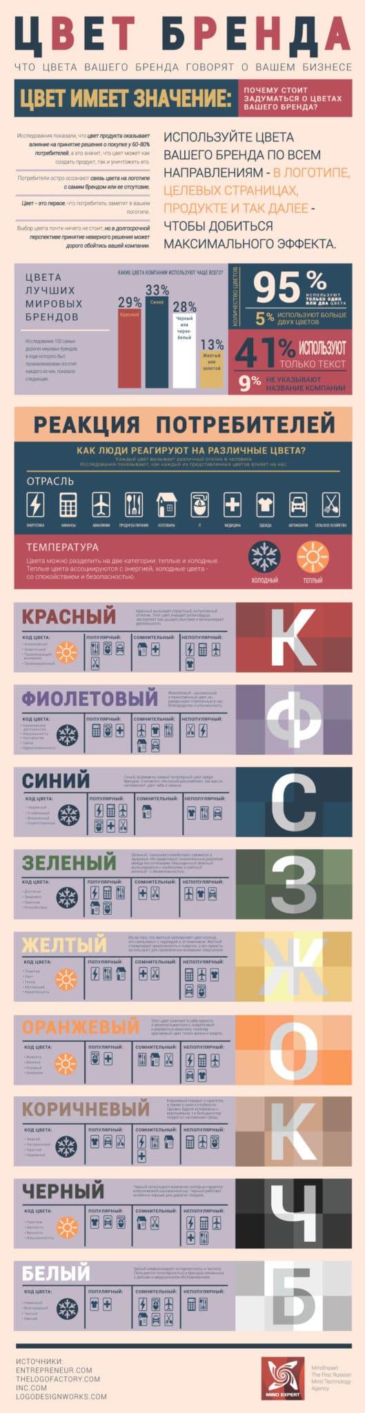 цветовая гамма для сайта и брендинга (инфографика)