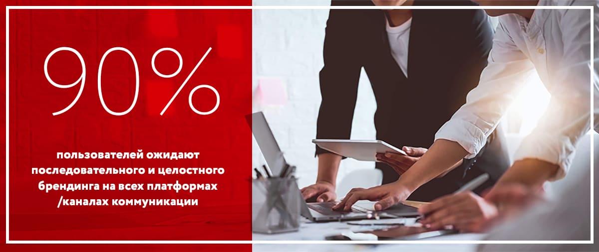 Статистика брендов 2020 исследования о брендинге