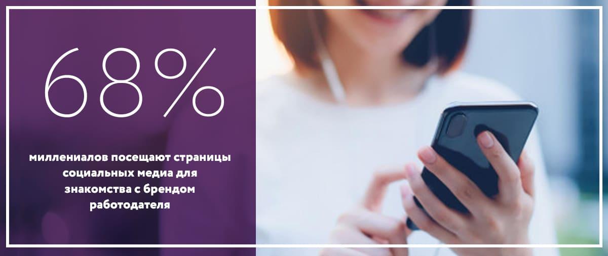 Статистика брендов 2020 исследования о брендинге соц сети