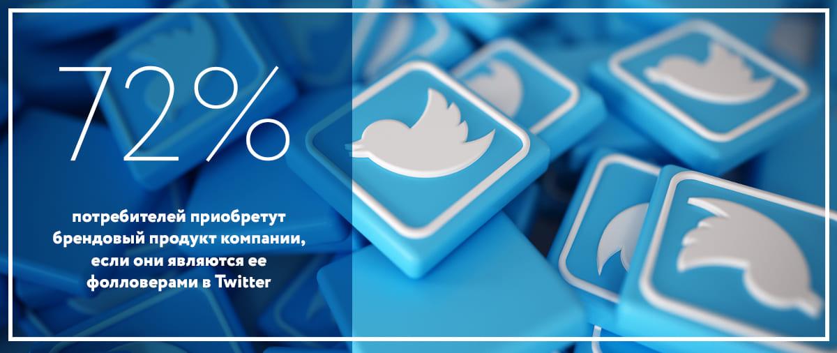 Статистика брендов 2020 исследования твиттер